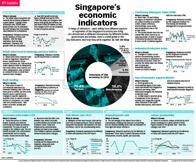 macro economics indicators In macro economics a classic model states that economy is  unemployment rate is one of the economic indicators of the level to which australian economy is.