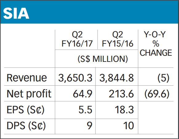 Singapore Air Corporate Earnings