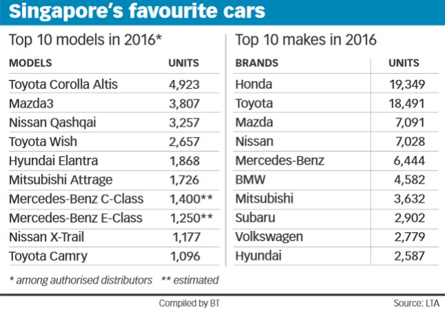 Singapore's favourite cars