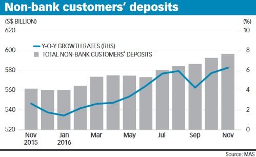 Non-bank customer deposits