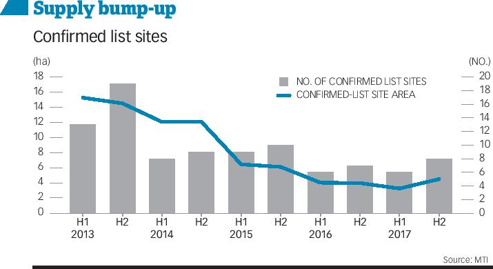 Supply bump-up