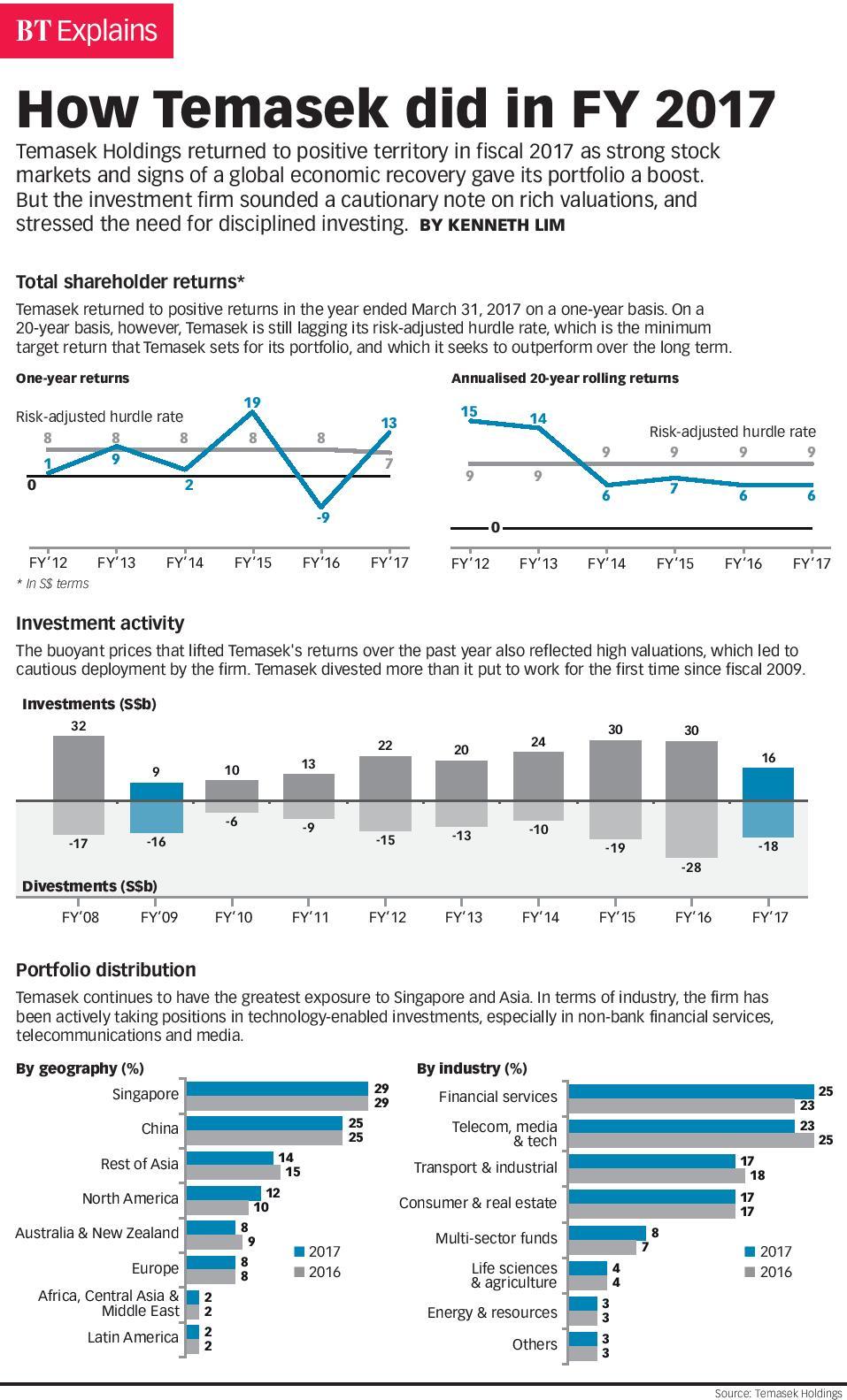 How Temasek did in FY 2017