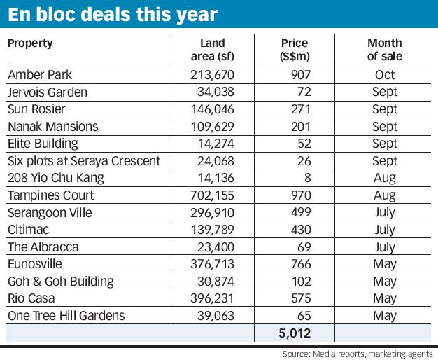 En bloc deals this year