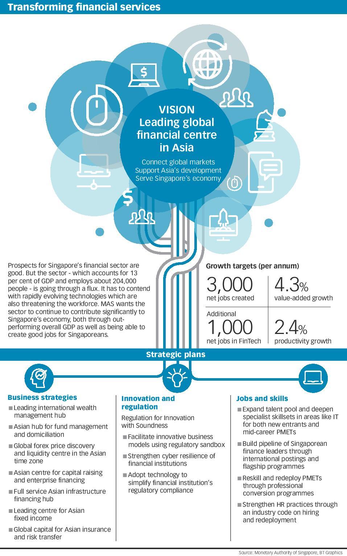 Transforming financial services