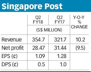 Singapore Post