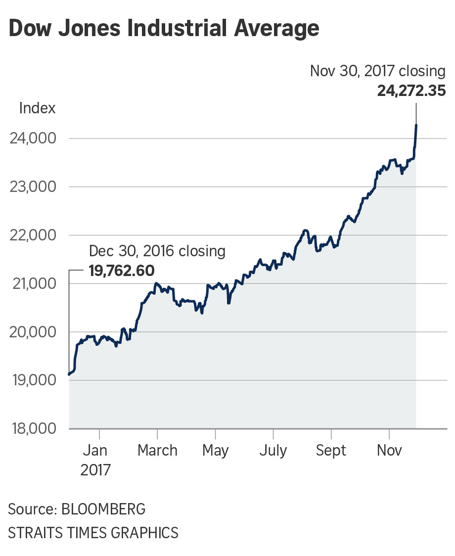 Dow Jones crosses 24,000 pts