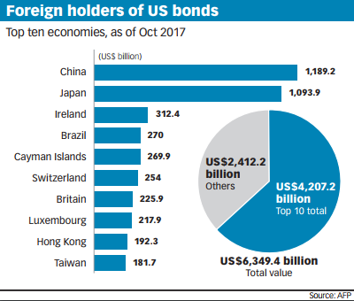 Foreign bondholders