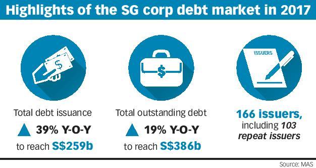 Singapore debt market deepens with Asian Bond Grant Scheme