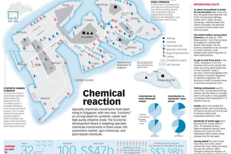 Jurong Island Singapores Chemicals Hub Infographics