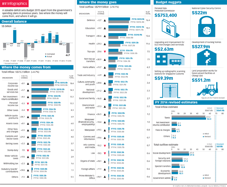 Key Budget Numbers Infographics The Business Times