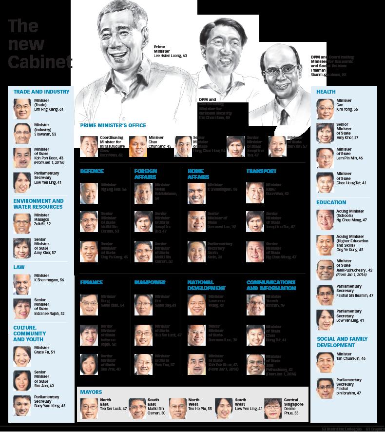 singapore cabinet ministers 2017 wwwstkittsvillacom