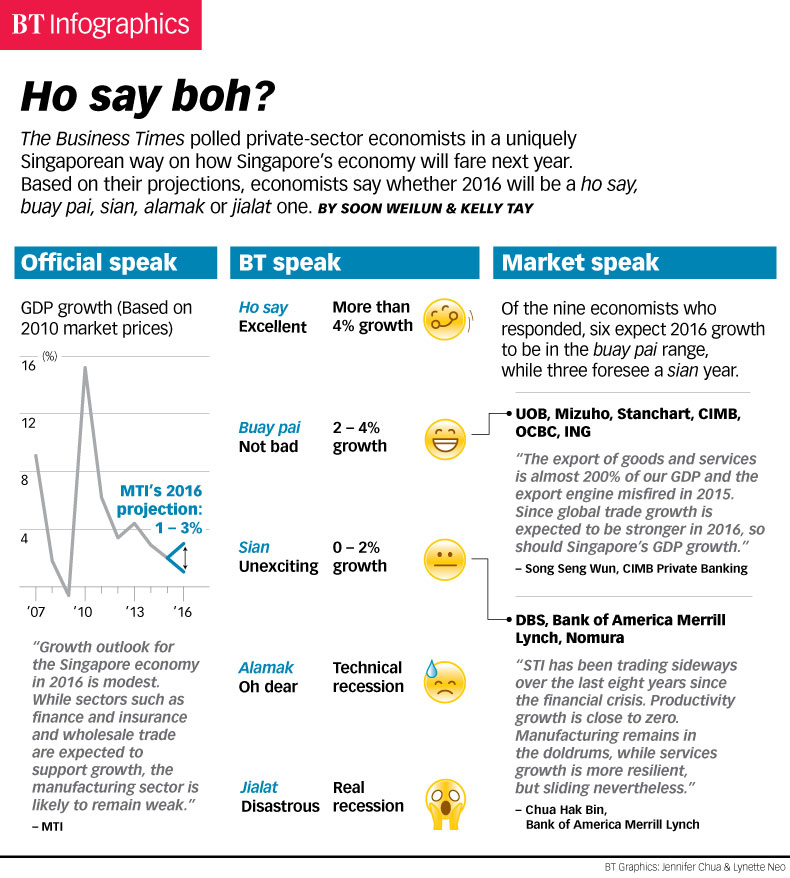Ho Say Boh?, Infographics - THE BUSINESS TIMES