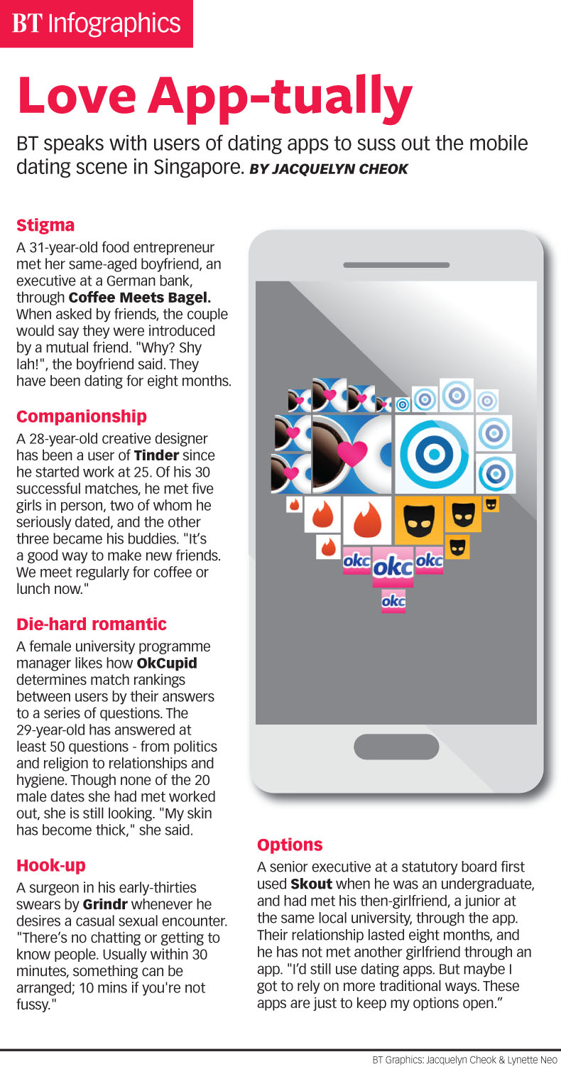 Love App-tually, Infographics - THE BUSINESS TIMES