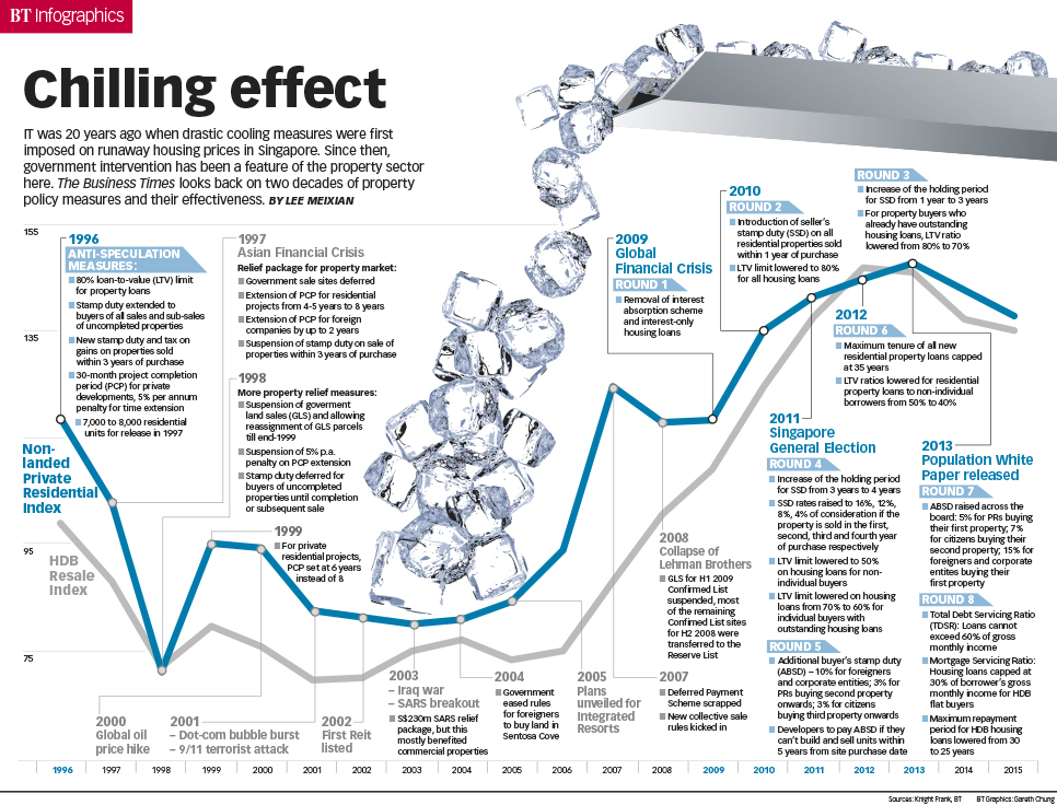 Chilling effect infographics the business times for Time for business