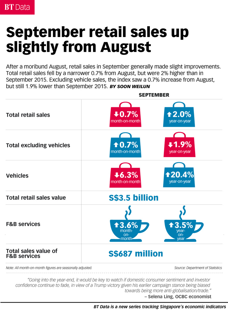 September retail sales up slightly from August, Infographics