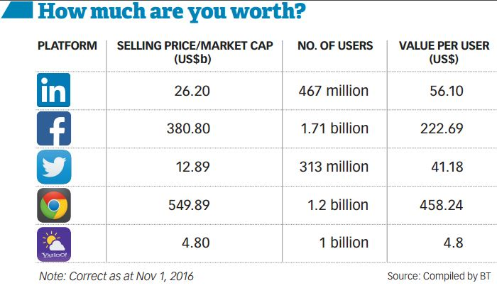 How much are you worth to your smartphone app developer?