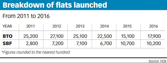 breakdown of flats launched