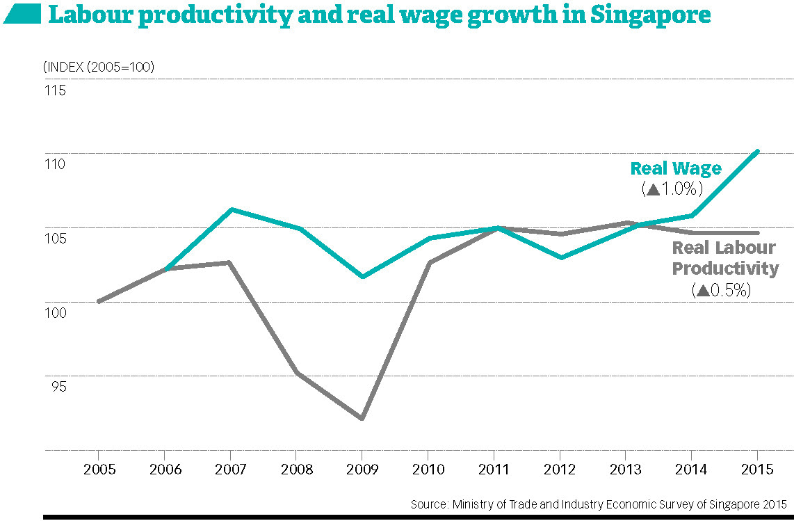labour productivity and real wage growth