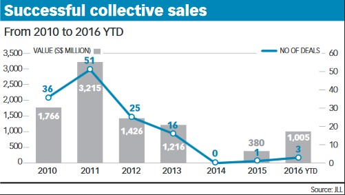 Collective sales