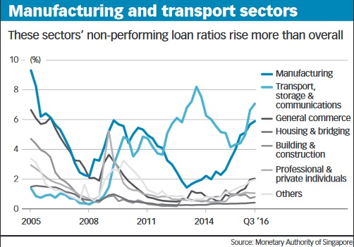 Manufacturing and transport sectors