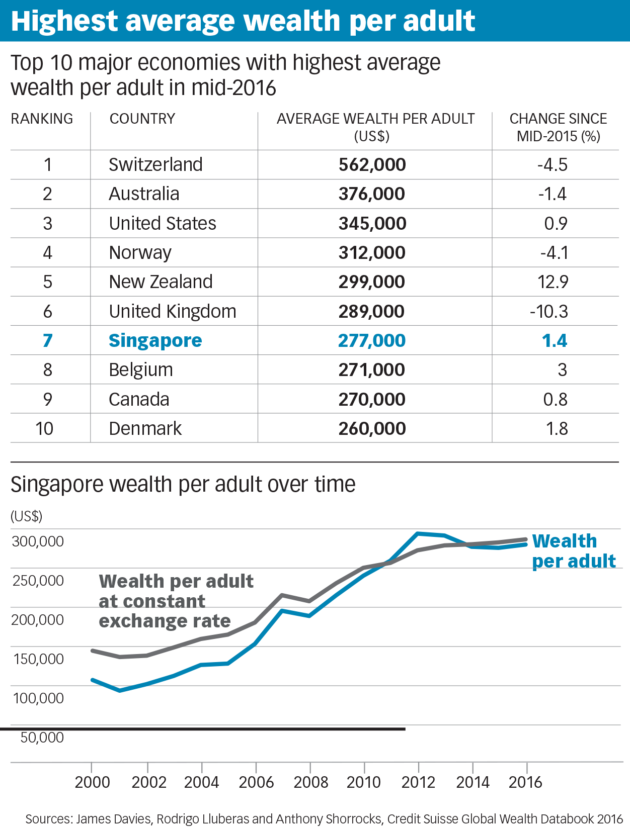 Highest Average Wealth Per Adult