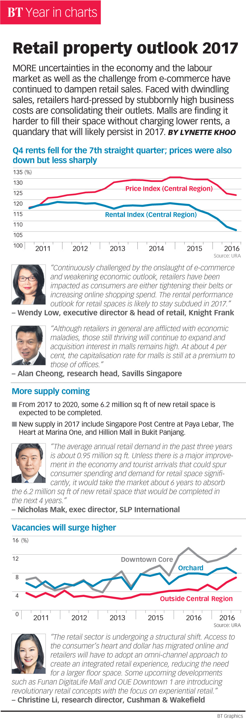Retail property outlook 2017, Infographics - THE BUSINESS TIMES