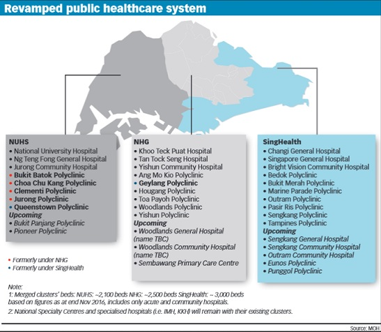 Revamped public healthcare system