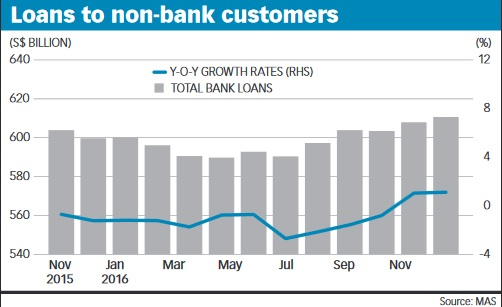 Loans to non-bank customers