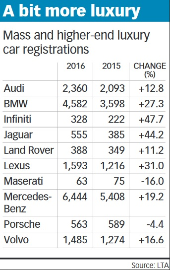 Sales Of Most Luxury Cars Hit 2016 Speed Bump Transport The