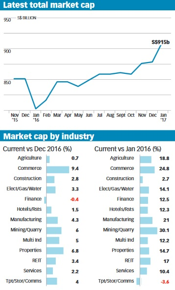 Latest total market cap