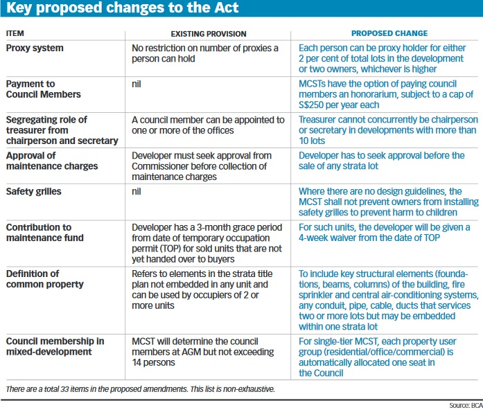 Key proposed changes to the Act