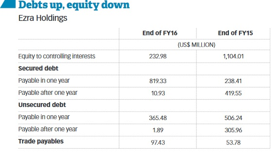 Debts up, equity down