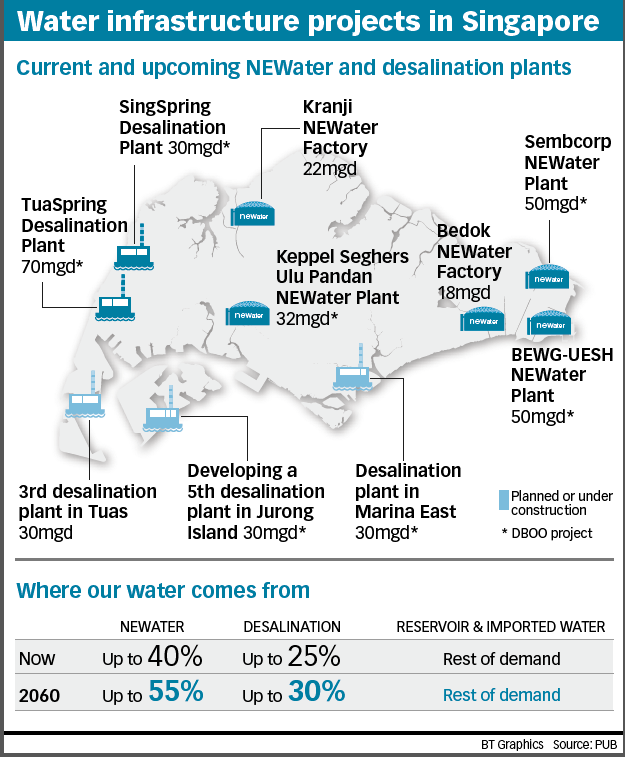 Water supply and sanitation in Malaysia
