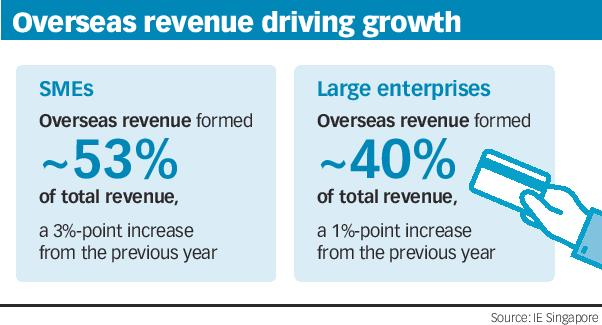 Overseas revenue driving growth