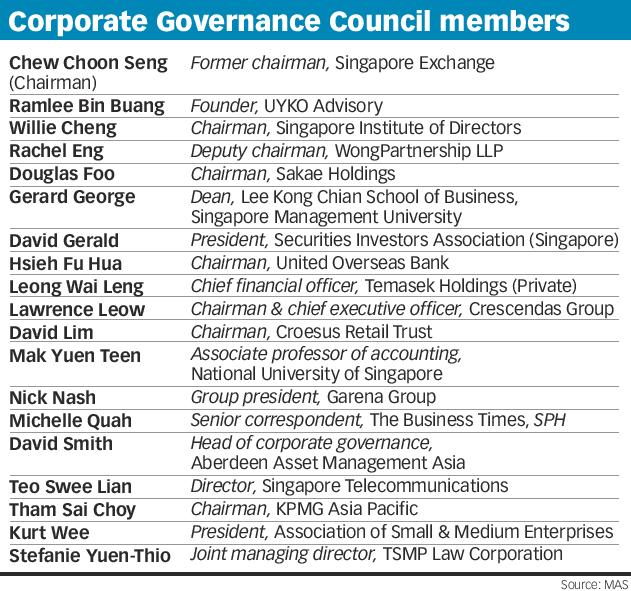 Corporate governance council members