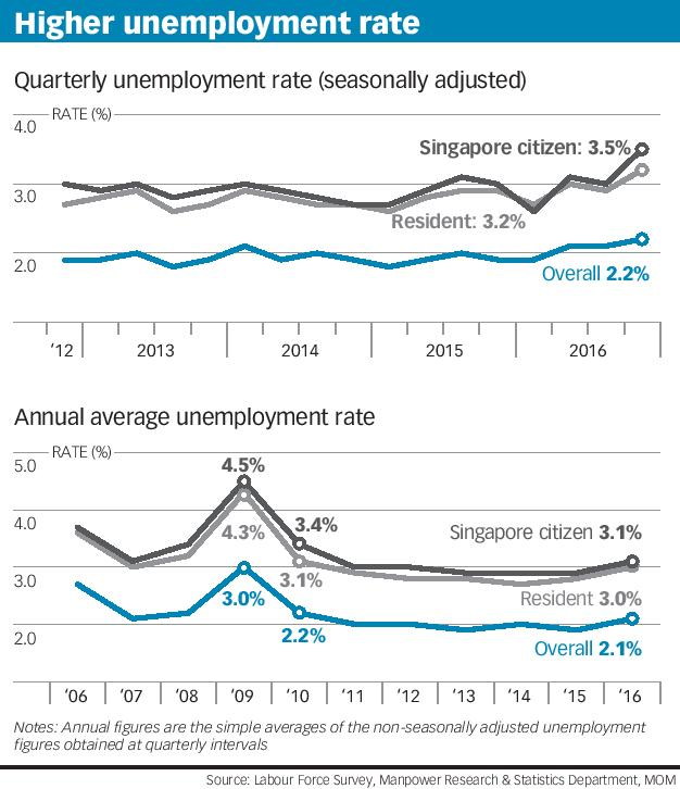 Higher unemployment rate
