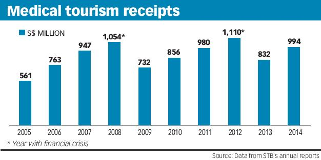 Medical tourism receipts