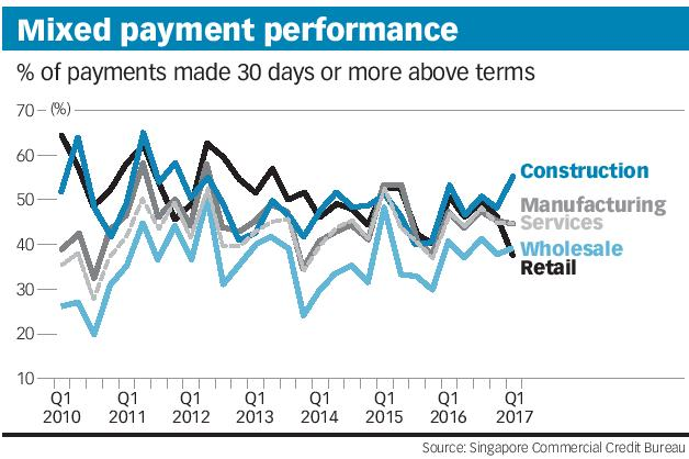 Mixed payment performance