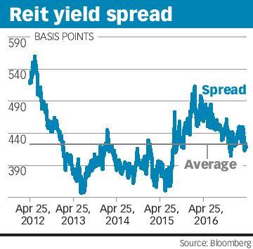 Reit yield spread