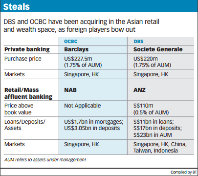 NAB sells Asian private wealth arm