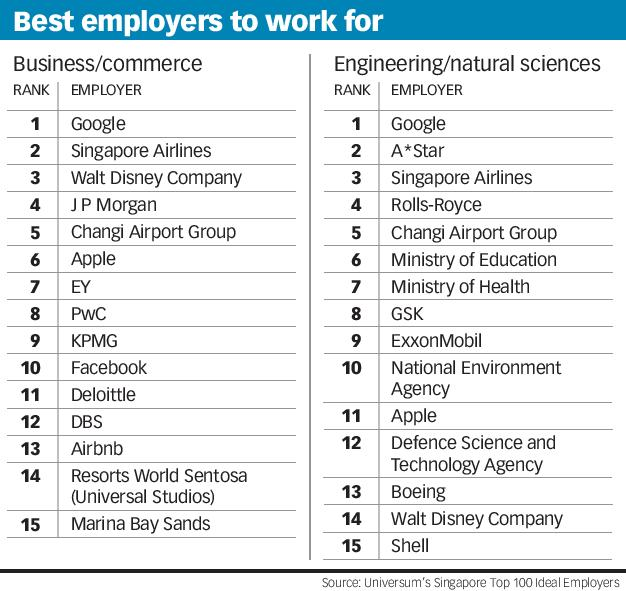 Best employers to work for