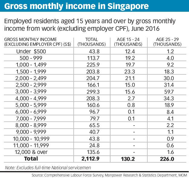 Gross monthly income in Singapore