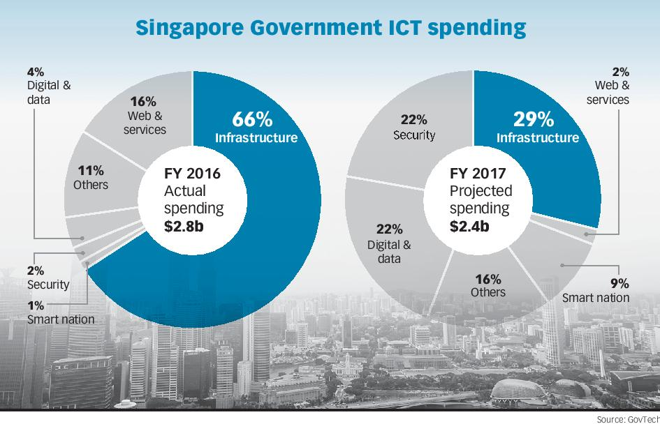 Singapore government ICT spending