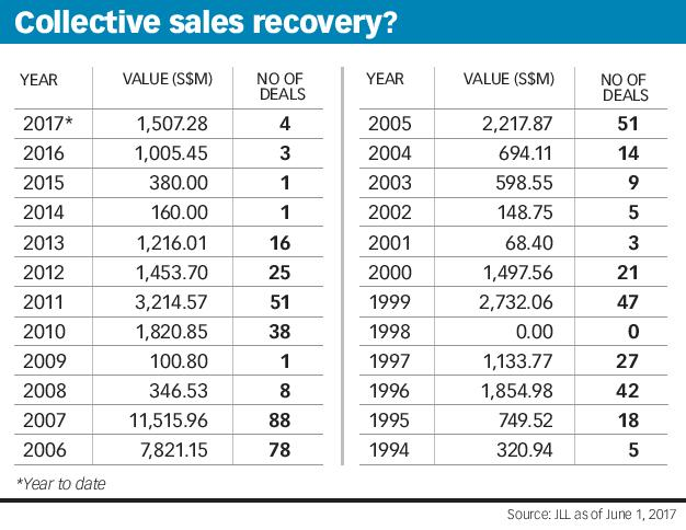 Collective sales recovery