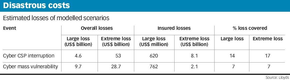 Disastrous costs