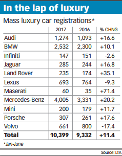Luxury Sales Outpace Overall Car Market Transport The Business Times