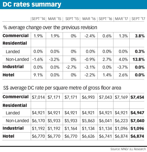 DC rates summary