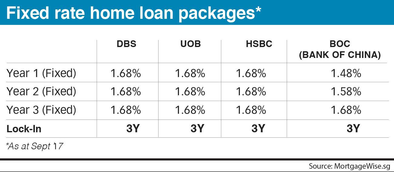 3 Year Loans >> Uob Hsbc Join Mortgage War With 3 Year Fixed Rate Packages