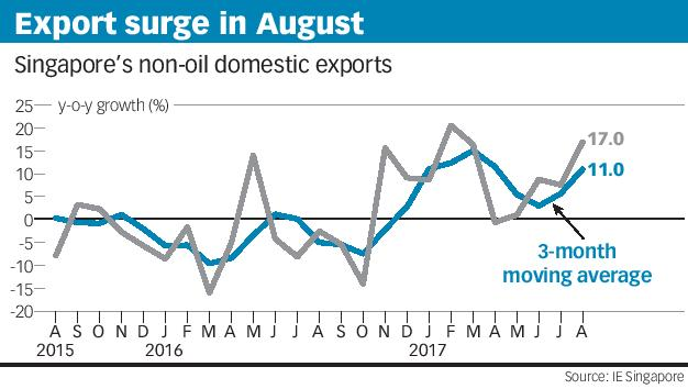 Exports surge in August
