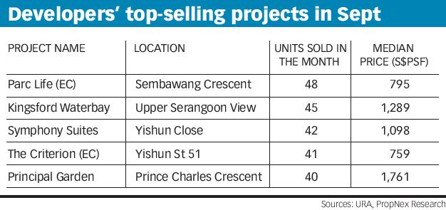 Developers' top-selling projects in Sept